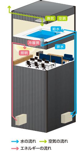 空調給排水衛生設備の設計施工管理 株式会社ナカムラ